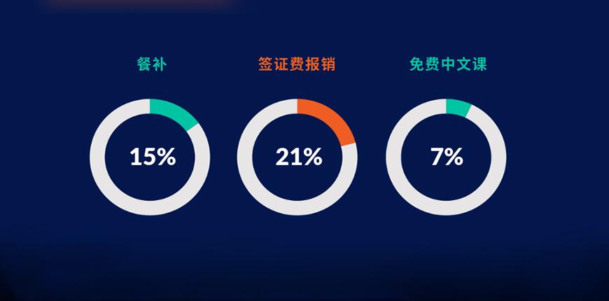 重磅 | 《2019中国外教平均薪资及福利待遇研究报告》
