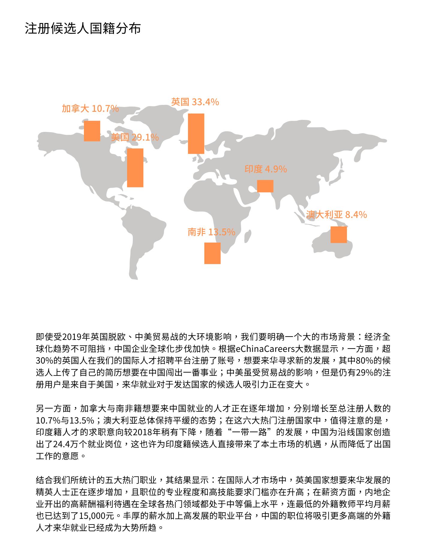 外国人在华平均薪资